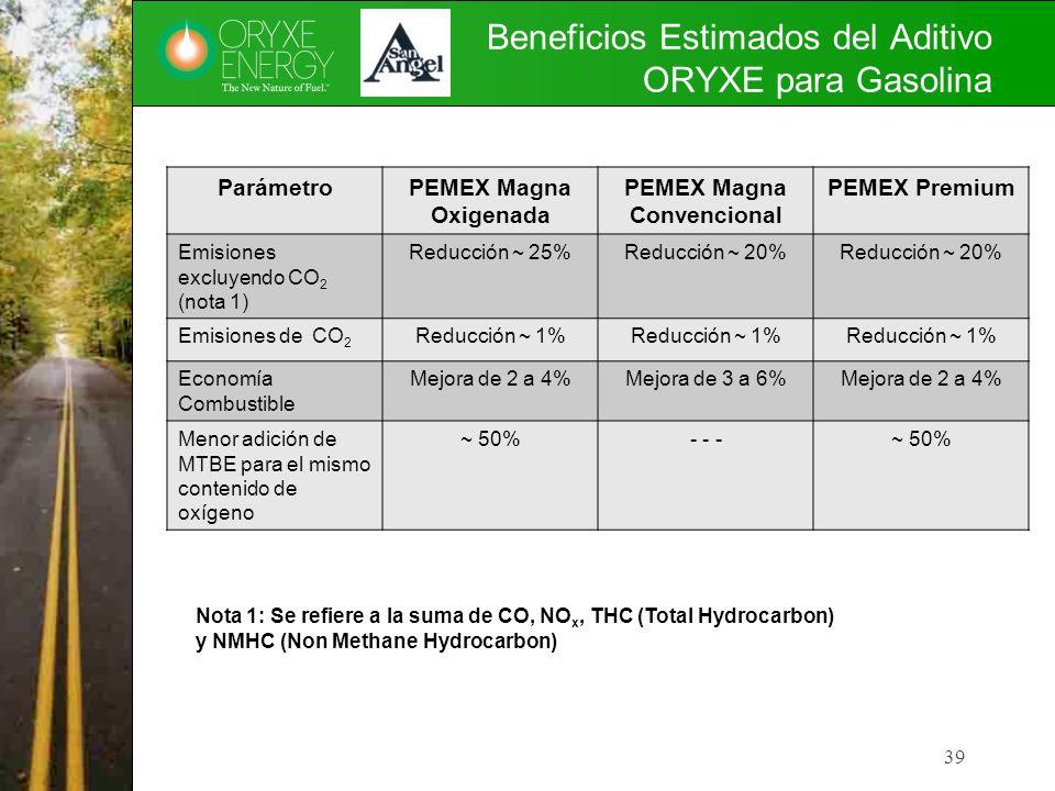Beneficios Estimados del Aditivo ORYXE para Gasolina