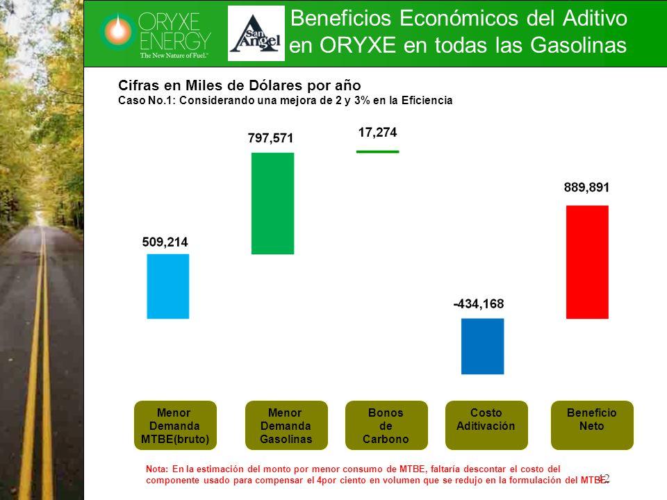 Beneficios Económicos del Aditivo en ORYXE en todas las Gasolinas