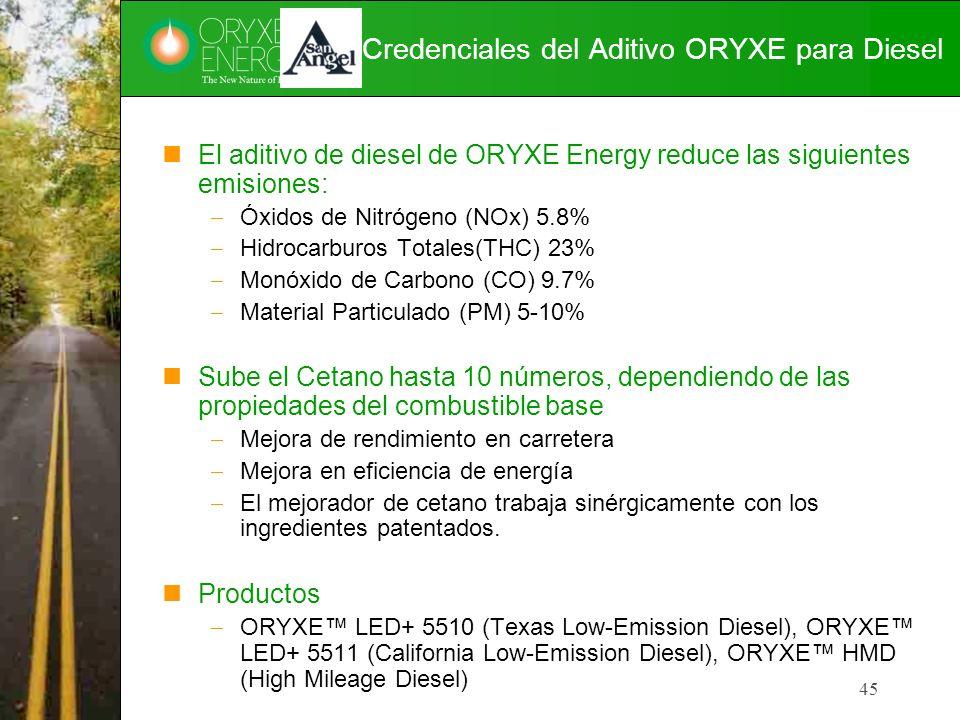 Credenciales del Aditivo ORYXE para Diesel
