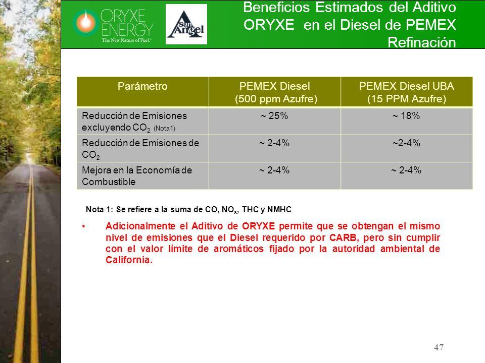 Beneficios Estimados del Aditivo ORYXE en el Diesel de PEMEX Refinación