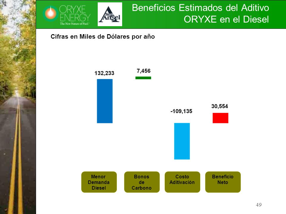 Beneficios Estimados del Aditivo ORYXE en el Diesel