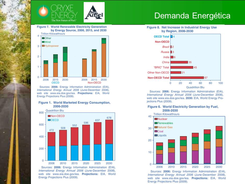 Demanda Energética GSA: