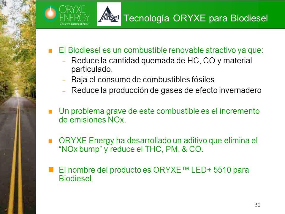 Tecnología ORYXE para Biodiesel