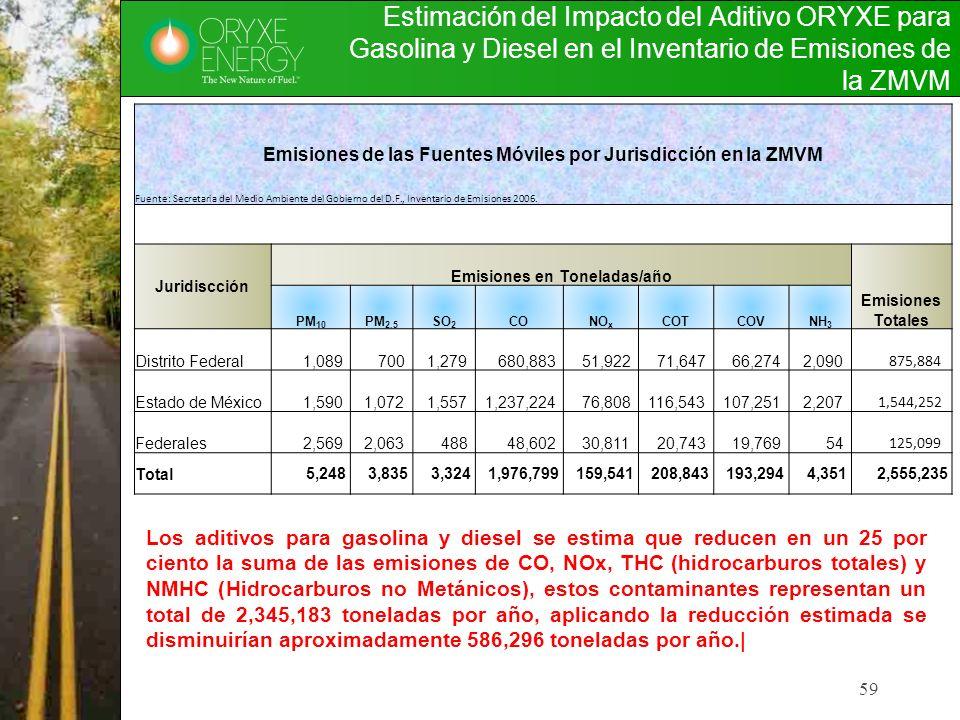 Estimación del Impacto del Aditivo ORYXE para Gasolina y Diesel en el Inventario de Emisiones de la ZMVM
