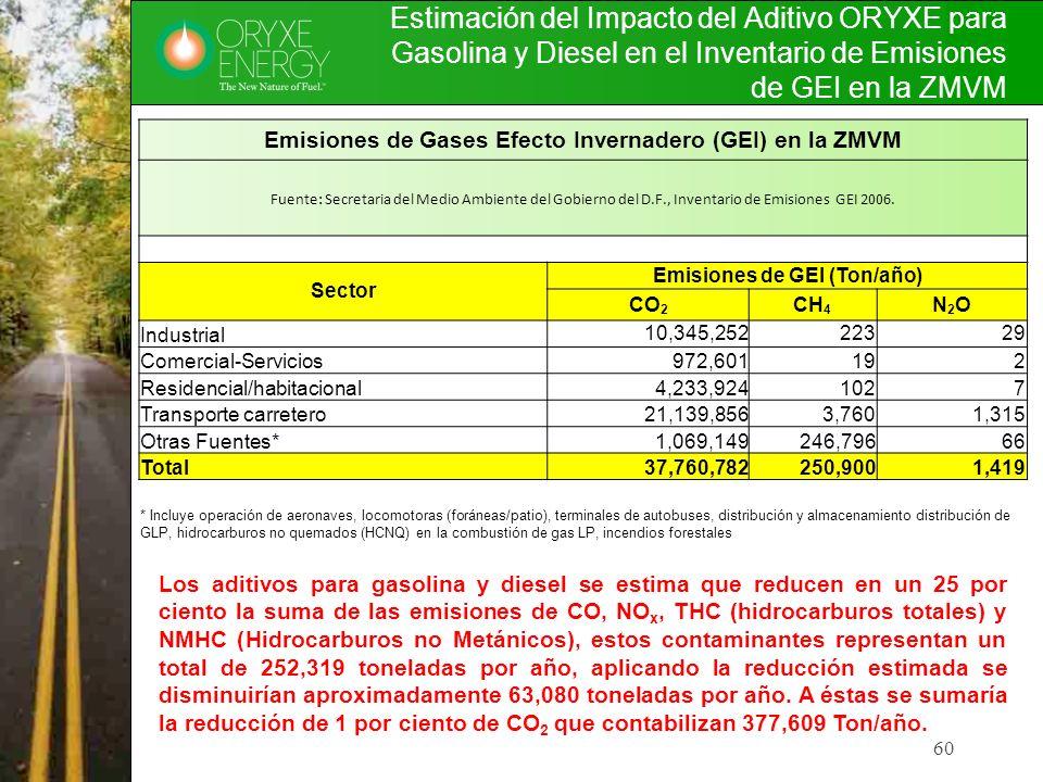 Estimación del Impacto del Aditivo ORYXE para Gasolina y Diesel en el Inventario de Emisiones de GEI en la ZMVM