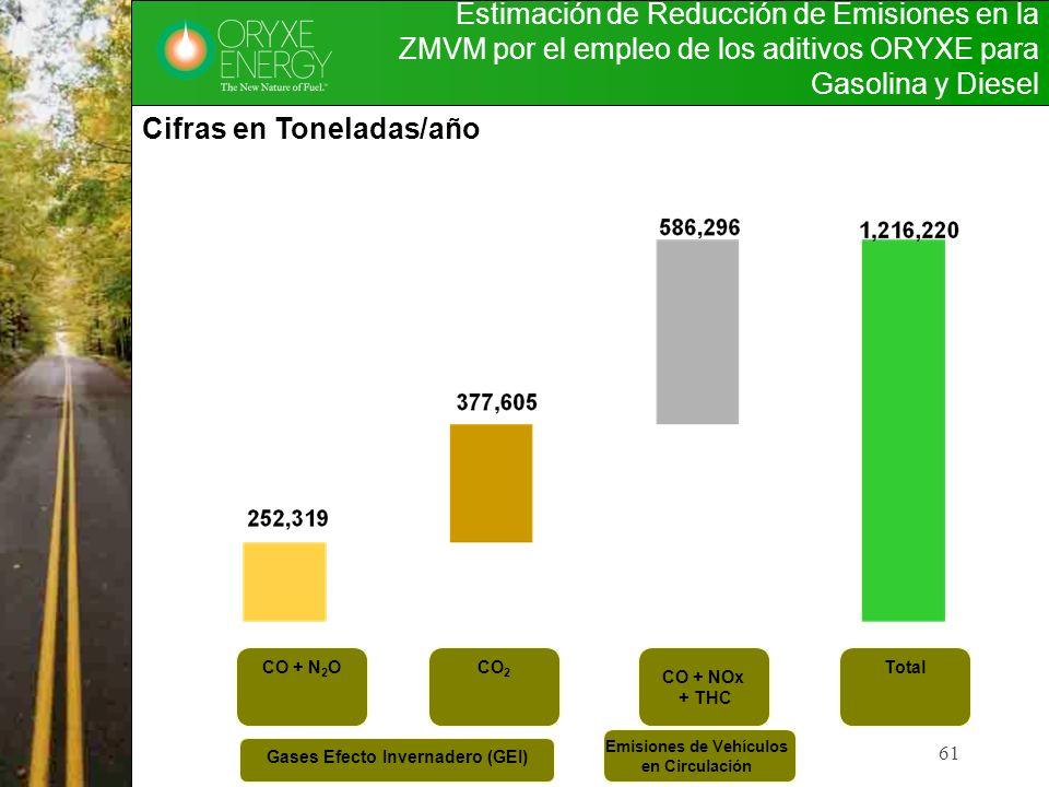 Emisiones de Vehículos Gases Efecto Invernadero (GEI)