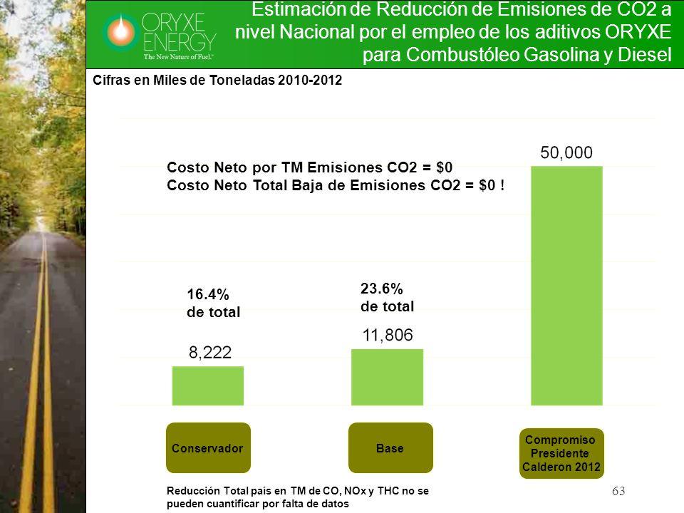 Estimación de Reducción de Emisiones de CO2 a nivel Nacional por el empleo de los aditivos ORYXE para Combustóleo Gasolina y Diesel