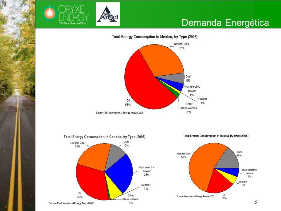 Demanda Energética Canada