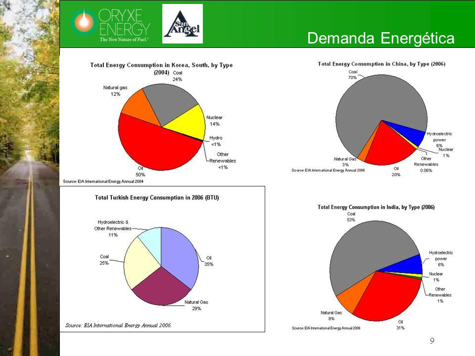 Demanda Energética