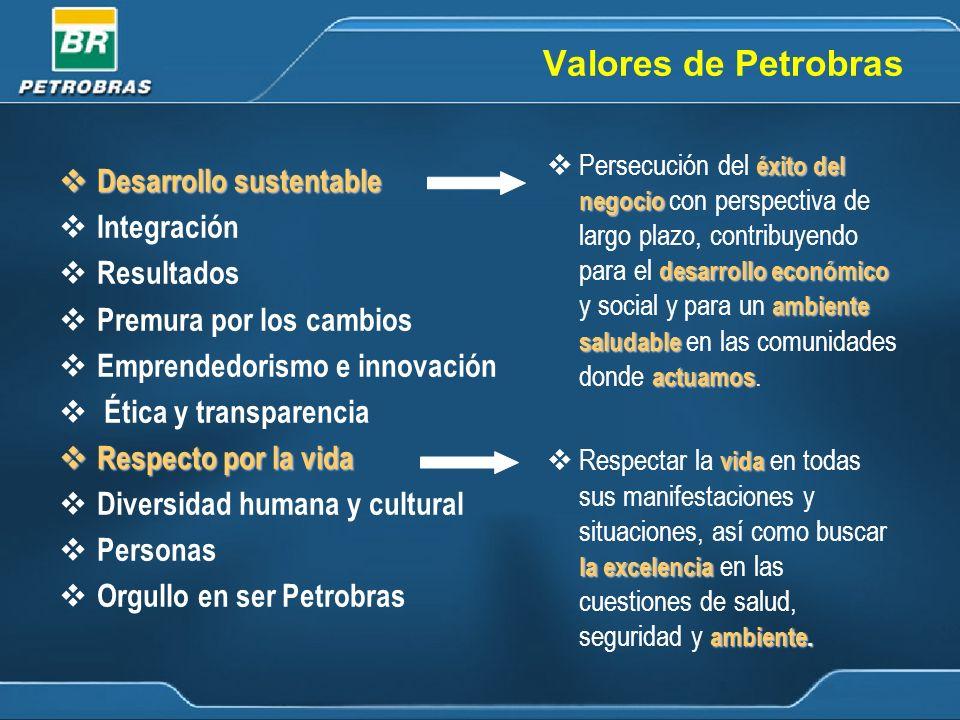 Valores de Petrobras Desarrollo sustentable Integración Resultados