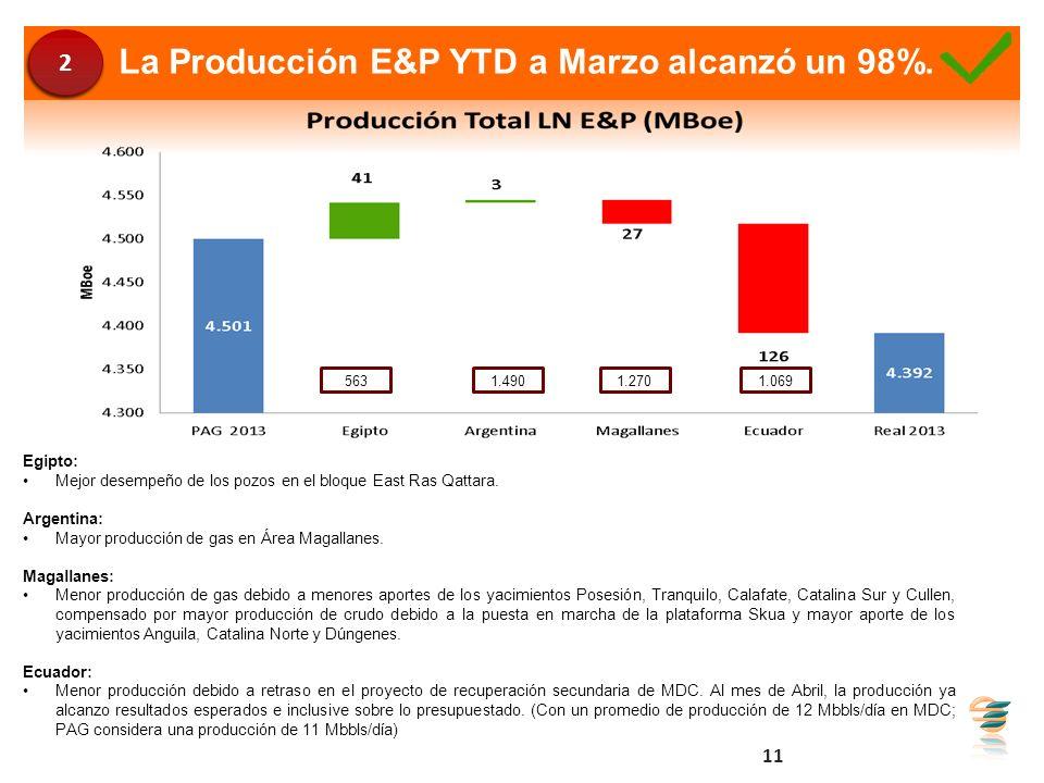 La Producción E&P YTD a Marzo alcanzó un 98%.