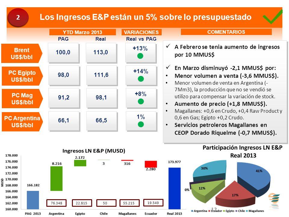 Los Ingresos E&P están un 5% sobre lo presupuestado