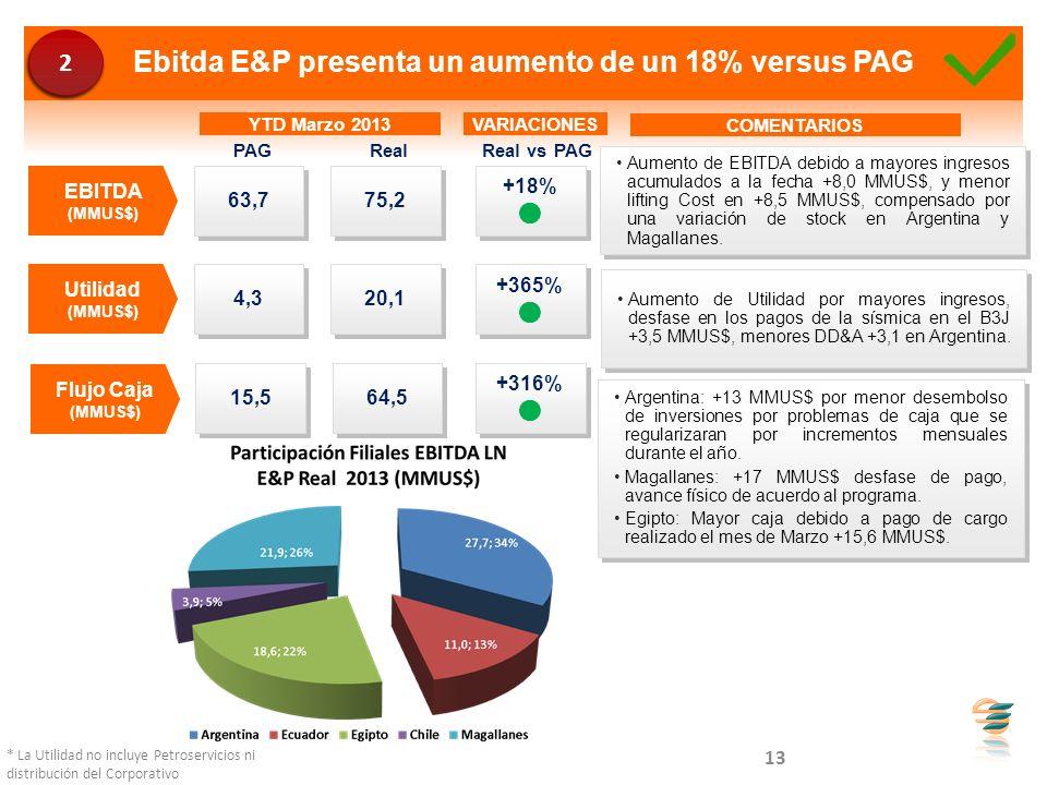 Ebitda E&P presenta un aumento de un 18% versus PAG
