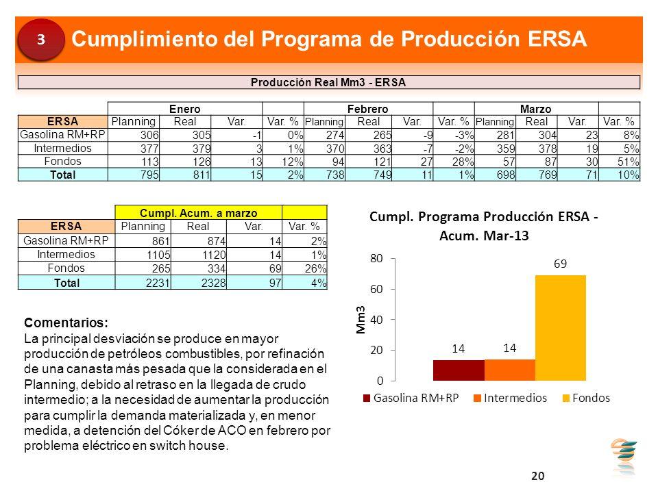 Cumplimiento del Programa de Producción ERSA