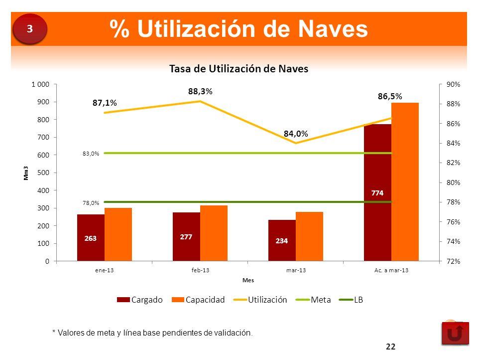 3 % Utilización de Naves * Valores de meta y línea base pendientes de validación.