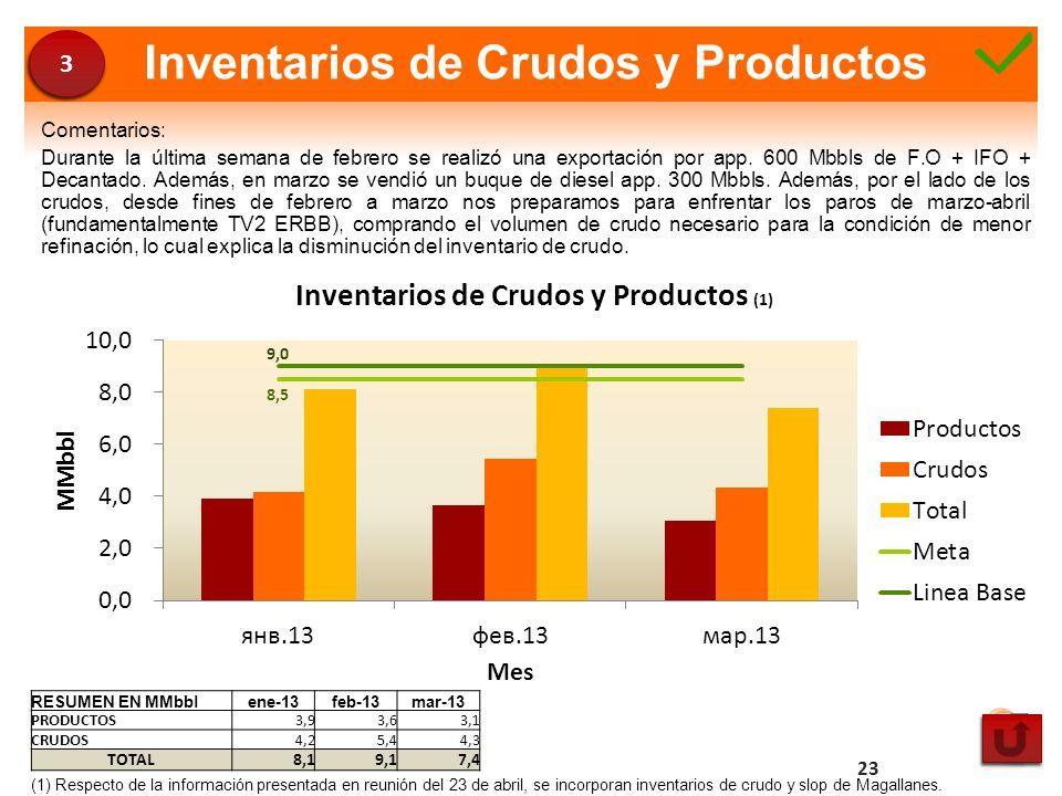 Inventarios de Crudos y Productos