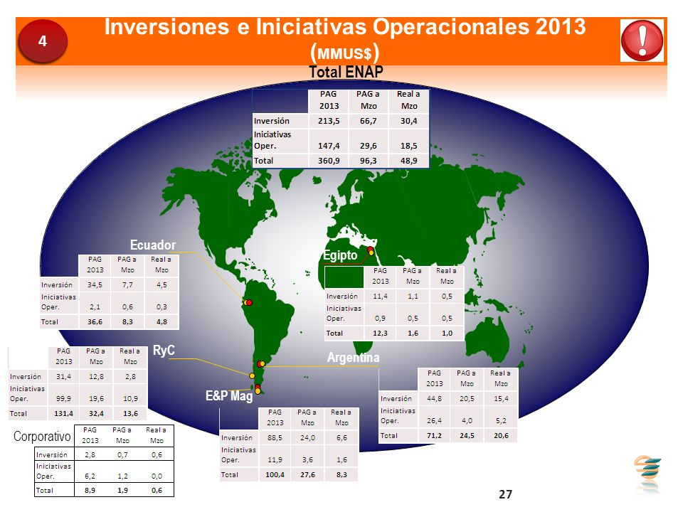 Inversiones e Iniciativas Operacionales 2013 (MMUS$)