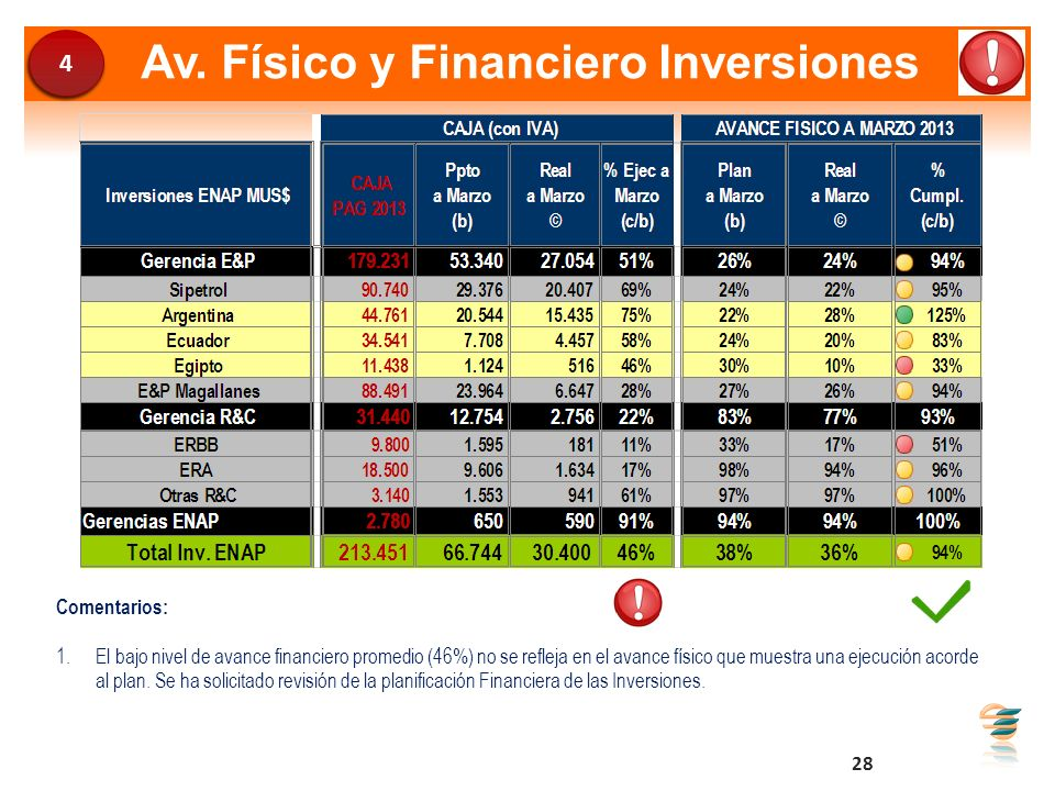 Av. Físico y Financiero Inversiones