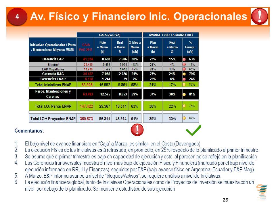 Av. Físico y Financiero Inic. Operacionales