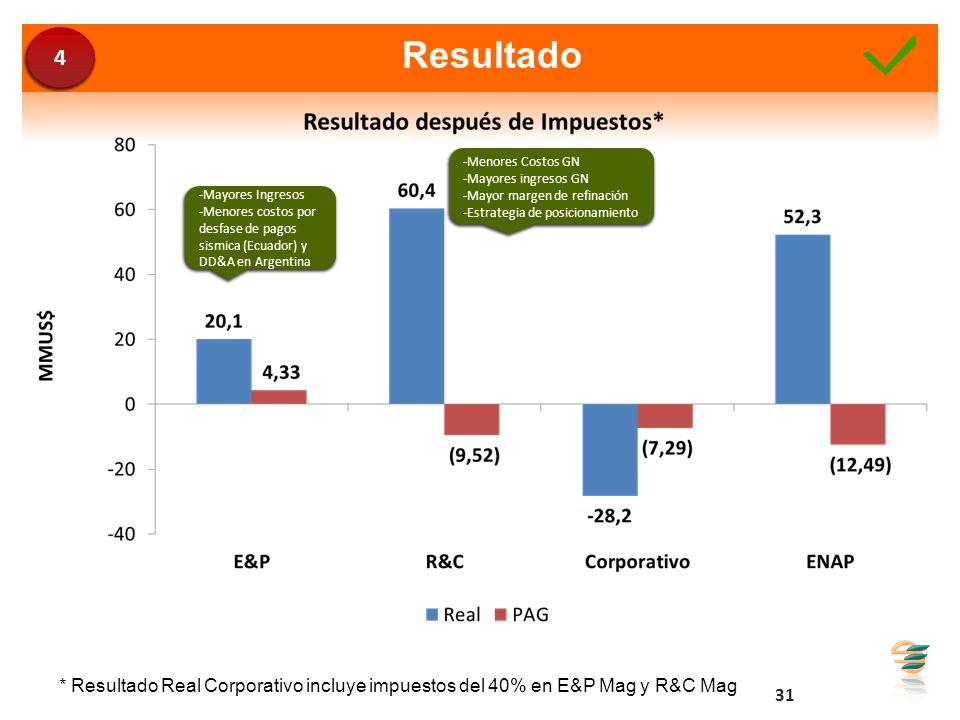 4 Resultado. -Menores Costos GN. -Mayores ingresos GN. -Mayor margen de refinación. -Estrategia de posicionamiento.
