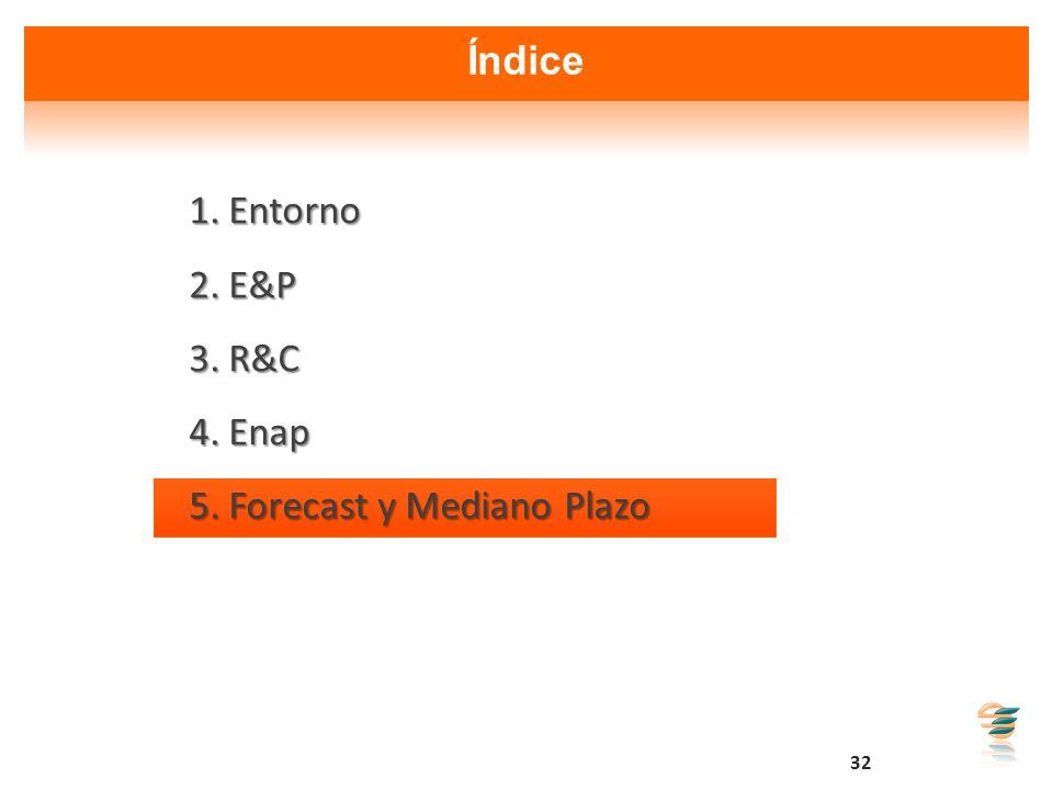 Índice Entorno E&P R&C Enap Forecast y Mediano Plazo