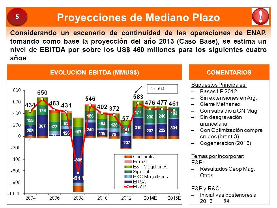 Proyecciones de Mediano Plazo EVOLUCION EBITDA (MMUS$)