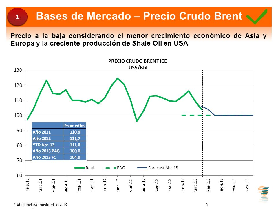 Bases de Mercado – Precio Crudo Brent