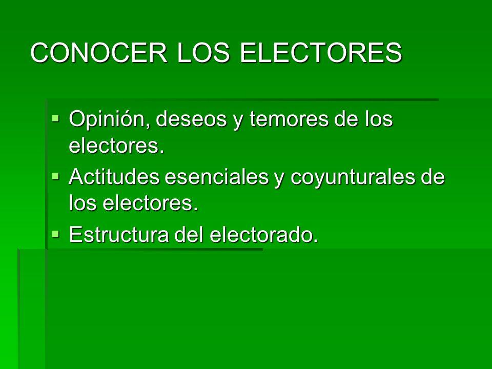 CONOCER LOS ELECTORES Opinión, deseos y temores de los electores.