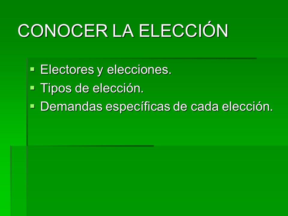 CONOCER LA ELECCIÓN Electores y elecciones. Tipos de elección.