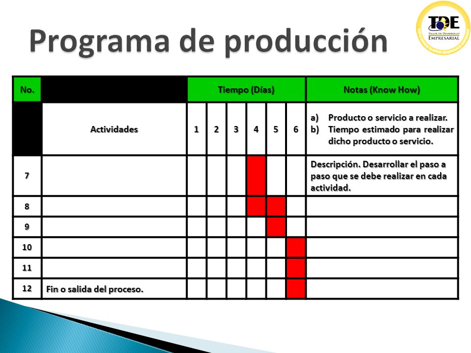 Operaciones procesos y procedimientos ppt descargar for Descripcion del proceso de produccion