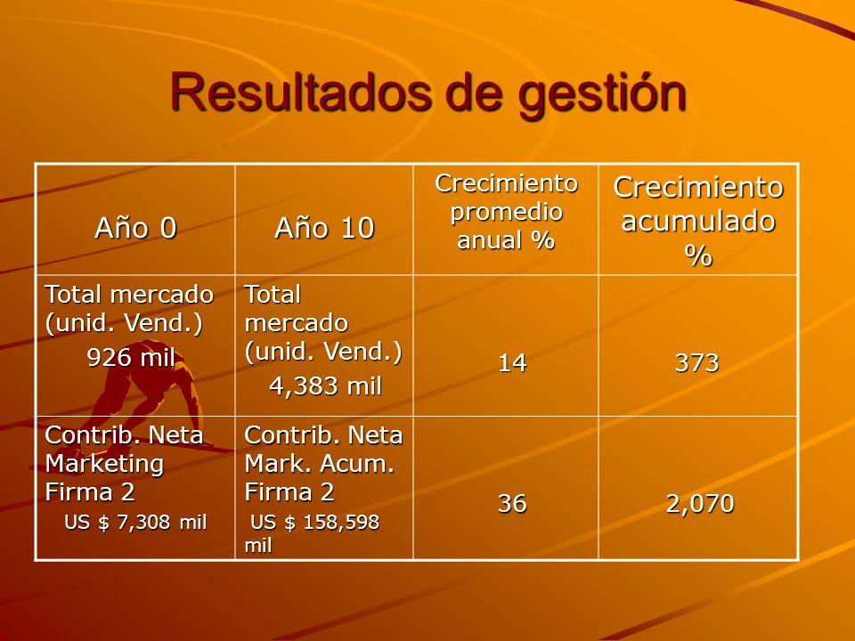 Resultados de gestión Año 0 Año 10 Crecimiento acumulado %