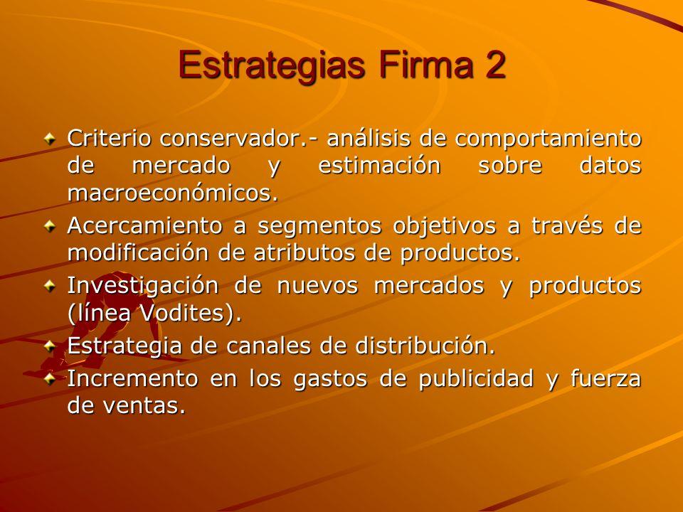 Estrategias Firma 2 Criterio conservador.- análisis de comportamiento de mercado y estimación sobre datos macroeconómicos.