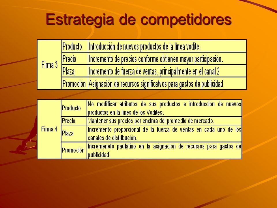 Estrategia de competidores