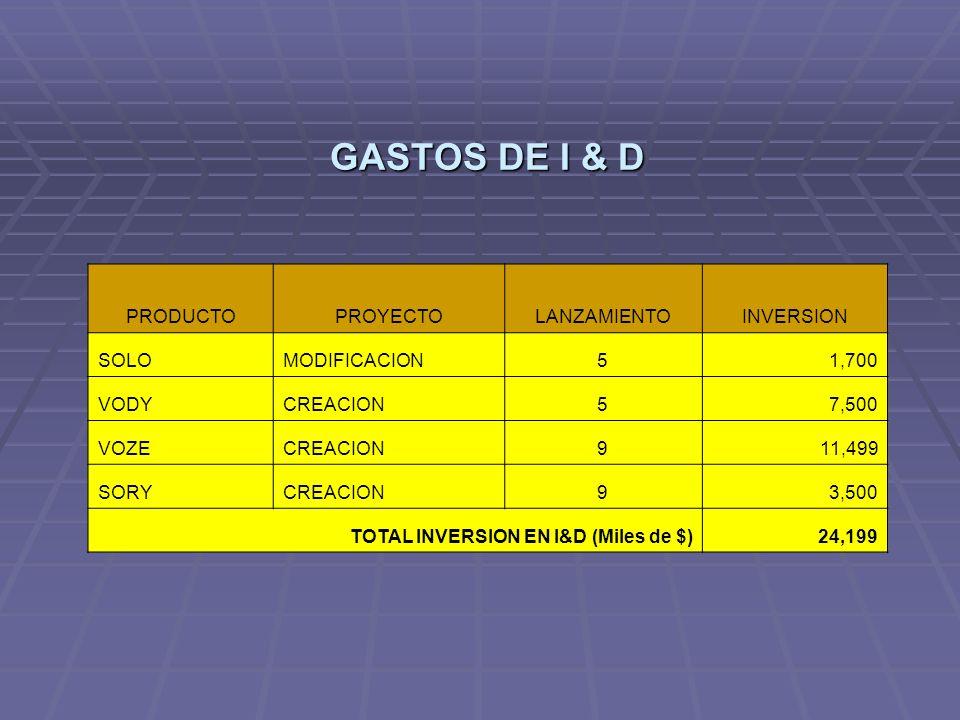 GASTOS DE I & D PRODUCTO PROYECTO LANZAMIENTO INVERSION SOLO