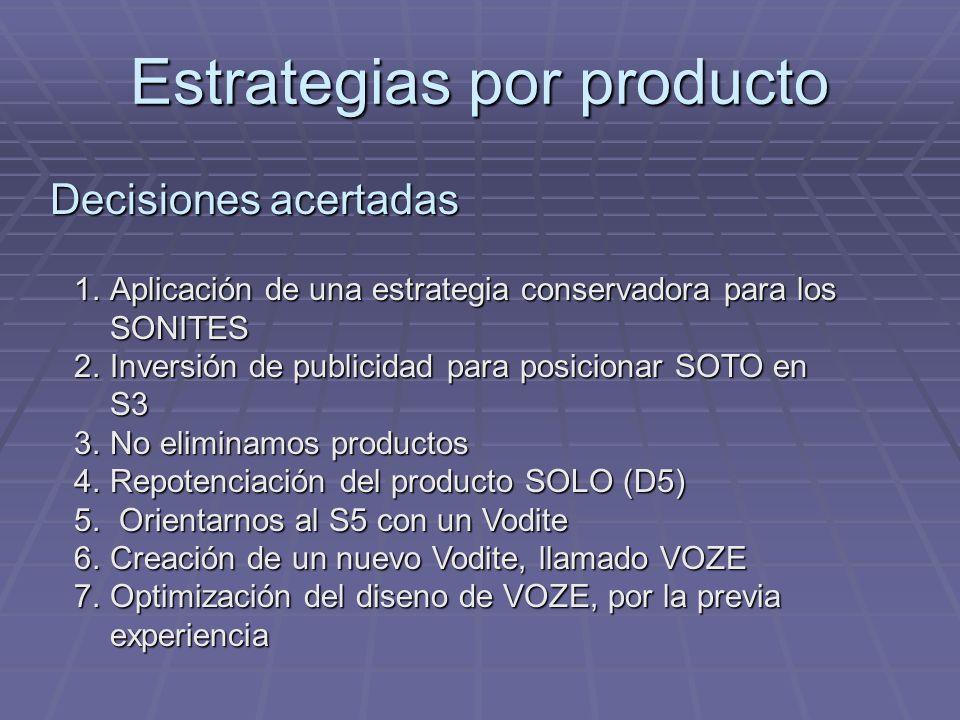 Estrategias por producto