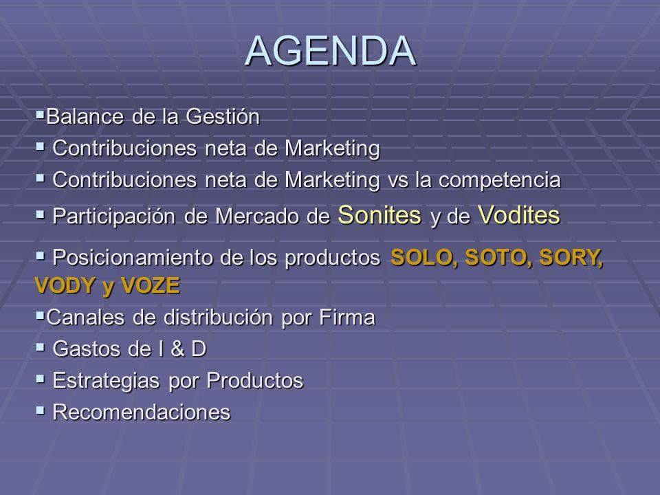AGENDA Balance de la Gestión Contribuciones neta de Marketing