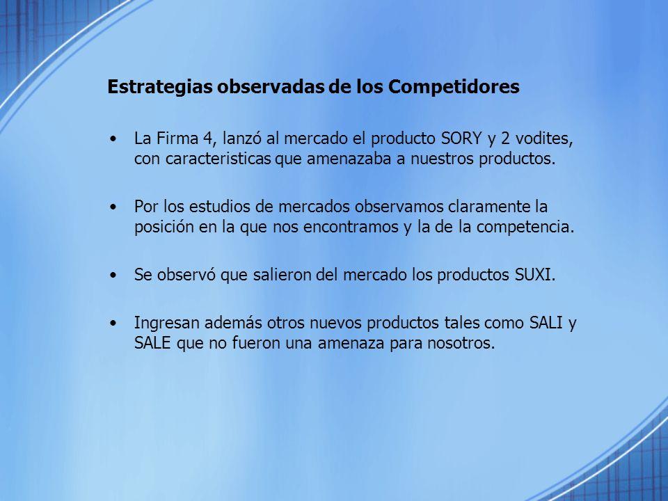 Estrategias observadas de los Competidores
