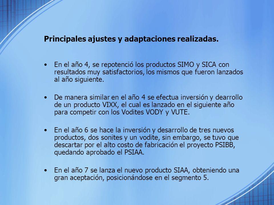 Principales ajustes y adaptaciones realizadas.
