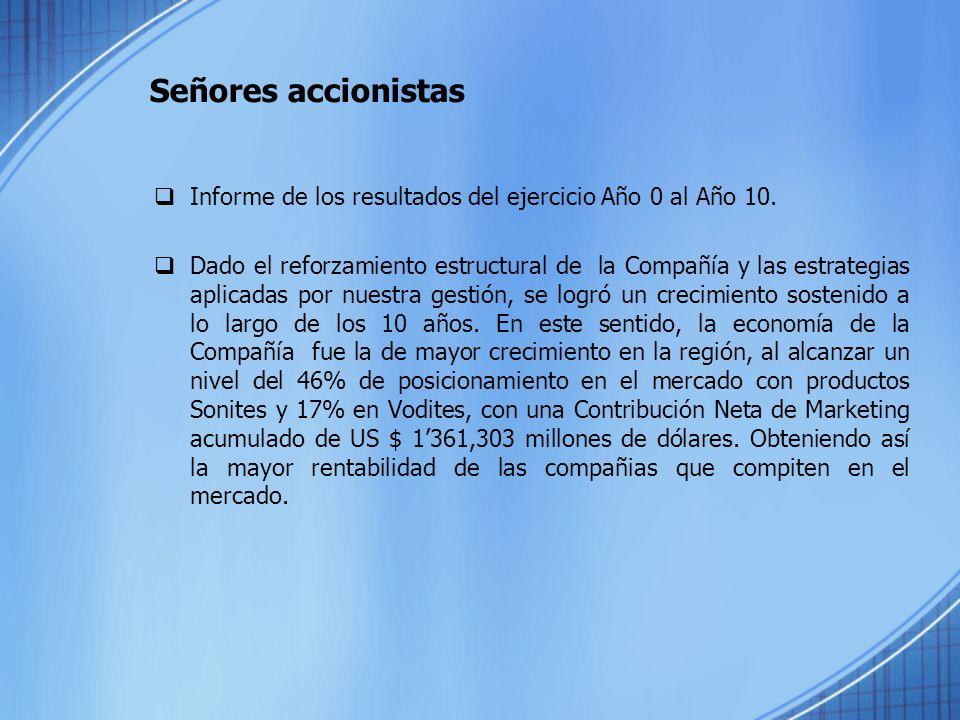 Señores accionistas Informe de los resultados del ejercicio Año 0 al Año 10.