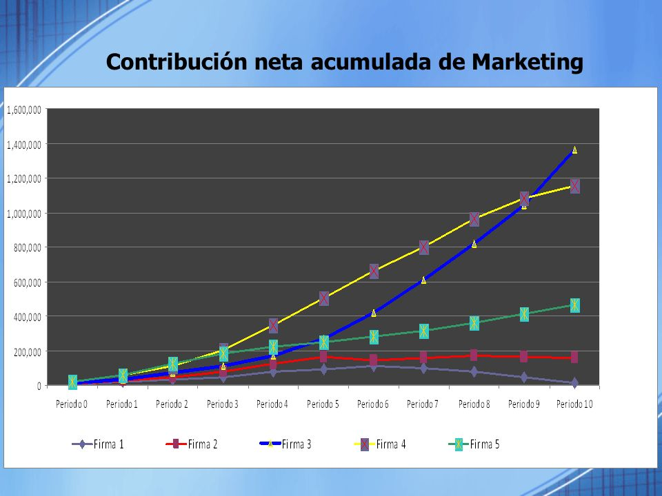 Contribución neta acumulada de Marketing