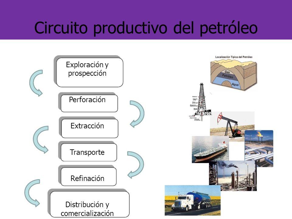 Circuito Productivo : Circuito productivo del petróleo ppt video online descargar