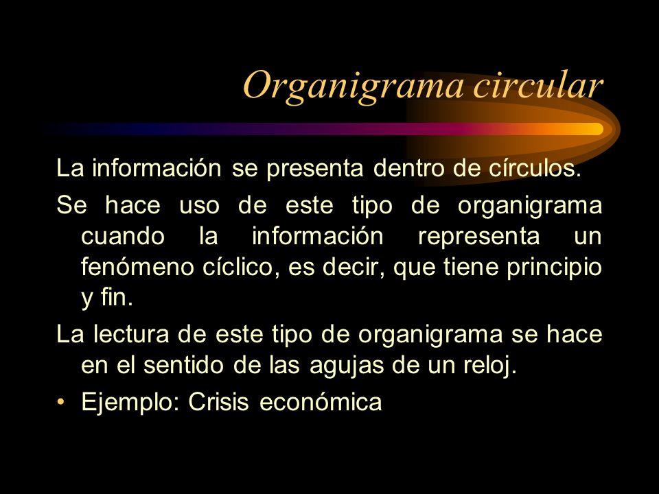 Organigrama circular La información se presenta dentro de círculos.