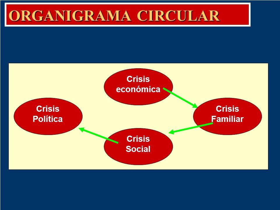 ORGANIGRAMA CIRCULAR Crisis económica Crisis Política Crisis Familiar
