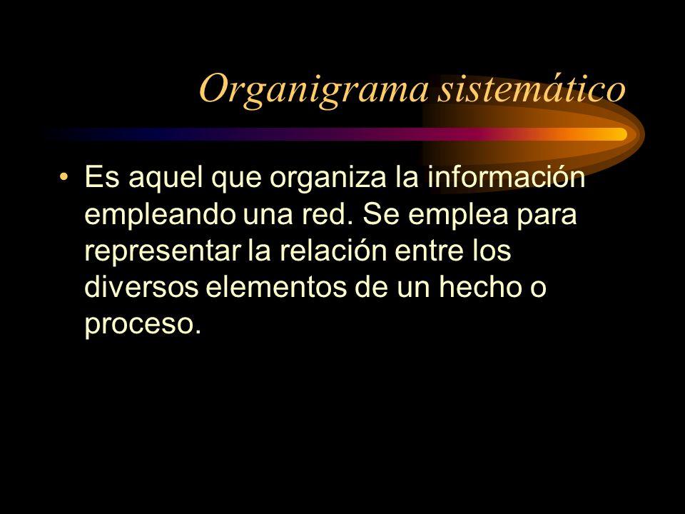 Organigrama sistemático