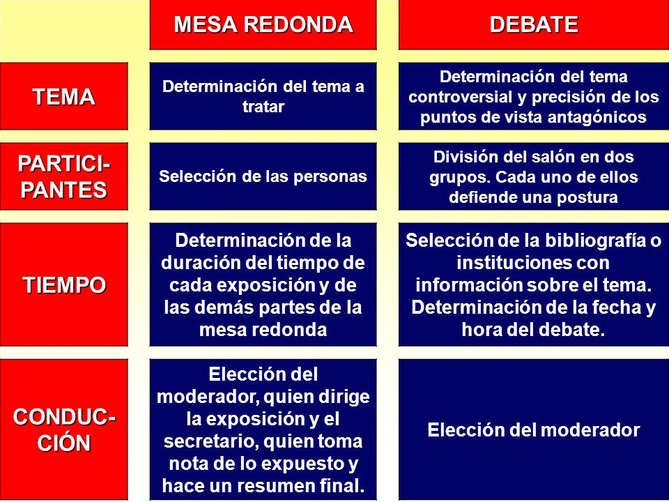 MESA REDONDA DEBATE TEMA PARTICI-PANTES TIEMPO CONDUC-CIÓN