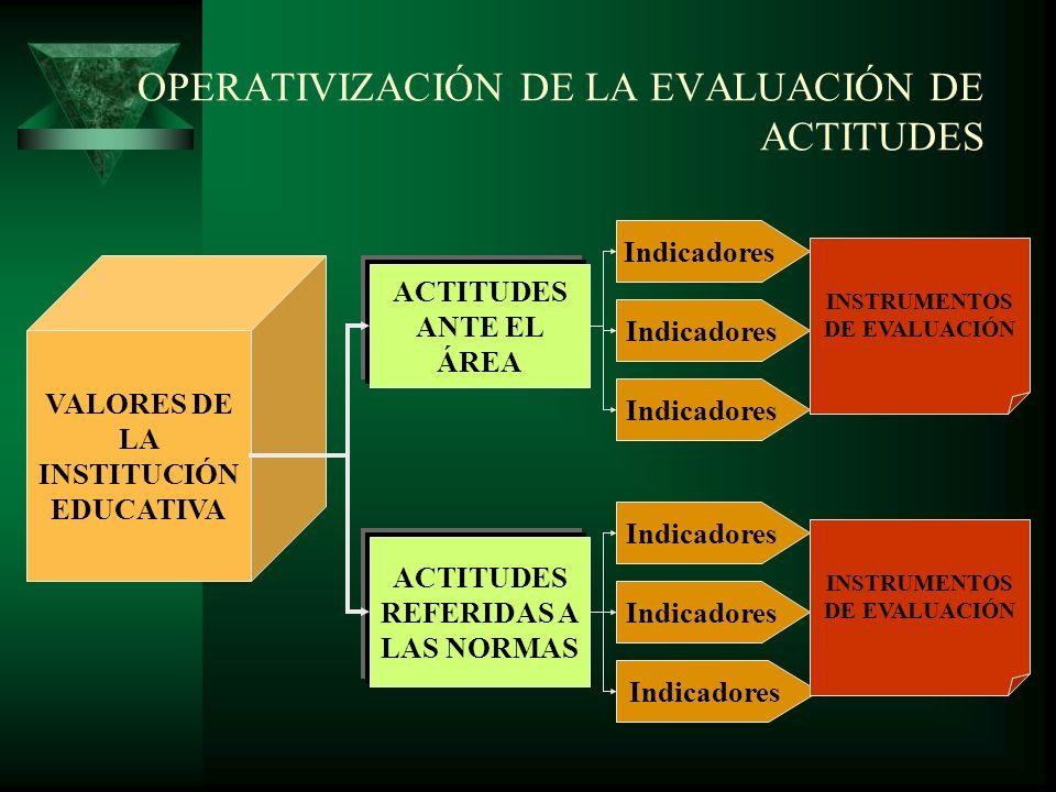 OPERATIVIZACIÓN DE LA EVALUACIÓN DE ACTITUDES
