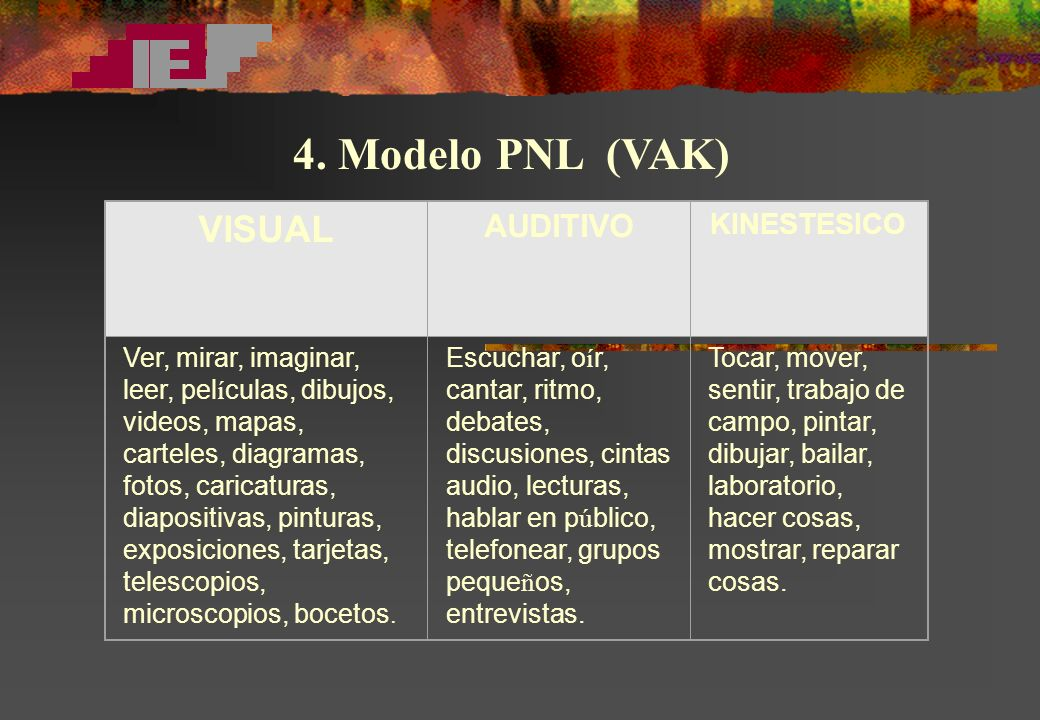 4. Modelo PNL (VAK) VISUAL AUDITIVO KINESTESICO