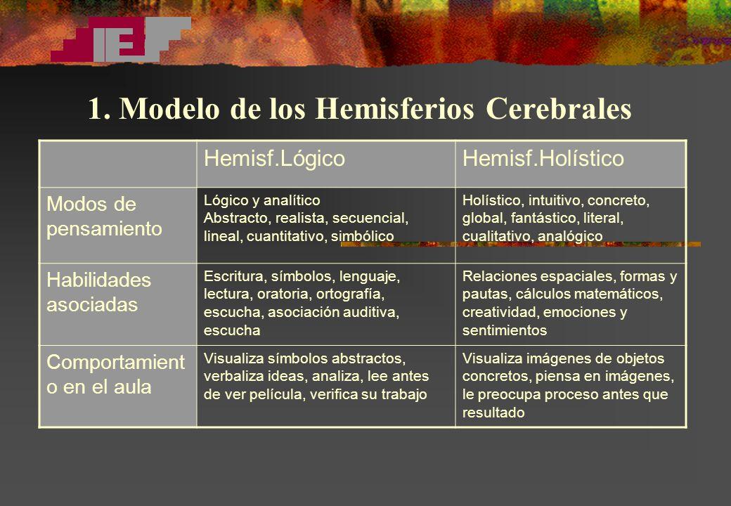 1. Modelo de los Hemisferios Cerebrales