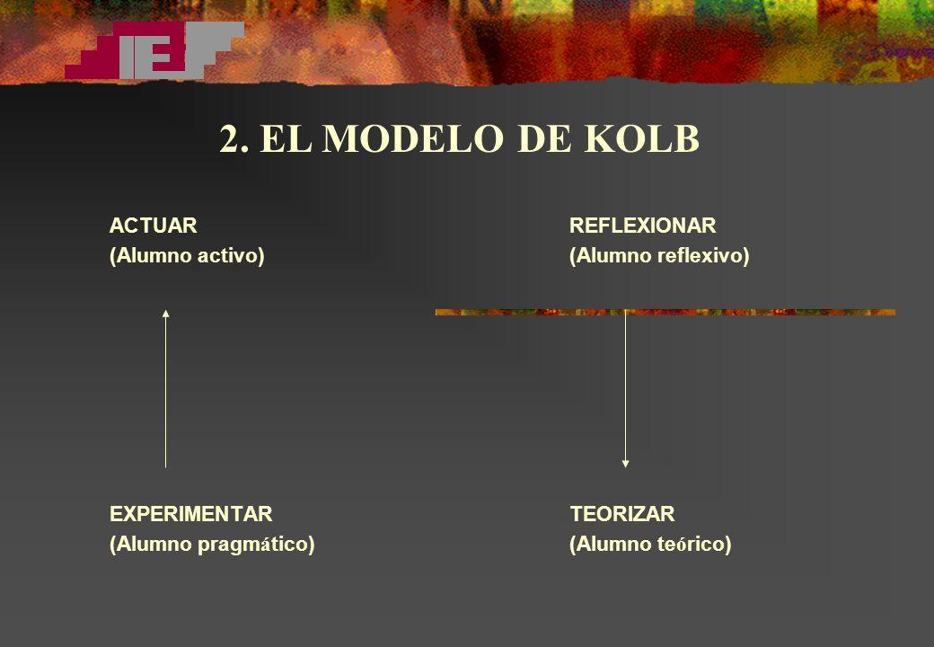 2. EL MODELO DE KOLB ACTUAR REFLEXIONAR