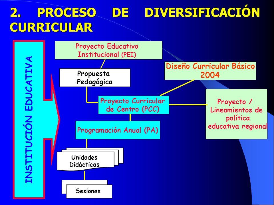 Diseño Curricular Básico INSTITUCIÓN EDUCATIVA Programación Anual (PA)